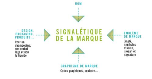 Représente les composantes de la signalétique des marques